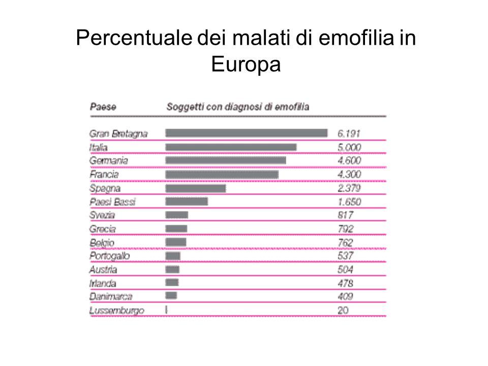Percentuale dei malati di emofilia in Europa