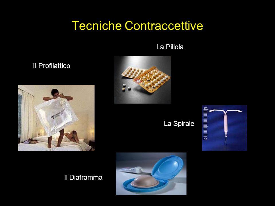 Tecniche Contraccettive Il Profilattico La Pillola La Spirale Il Diaframma