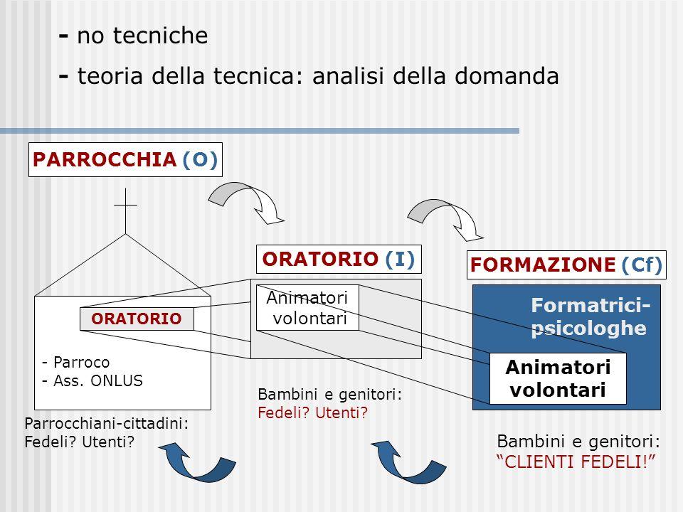 - no tecniche - teoria della tecnica: analisi della domanda PARROCCHIA (O) ORATORIO (I) Animatori volontari FORMAZIONE (Cf) Animatori volontari - Parr