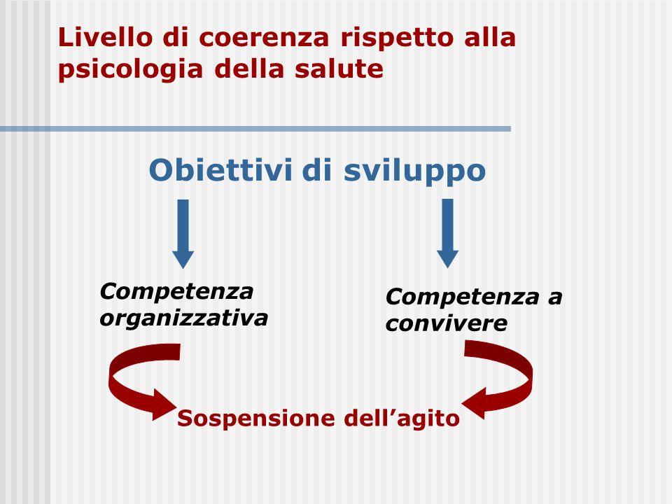 Competenza a convivere Livello di coerenza rispetto alla psicologia della salute Obiettivi di sviluppo Competenza organizzativa Sospensione dellagito