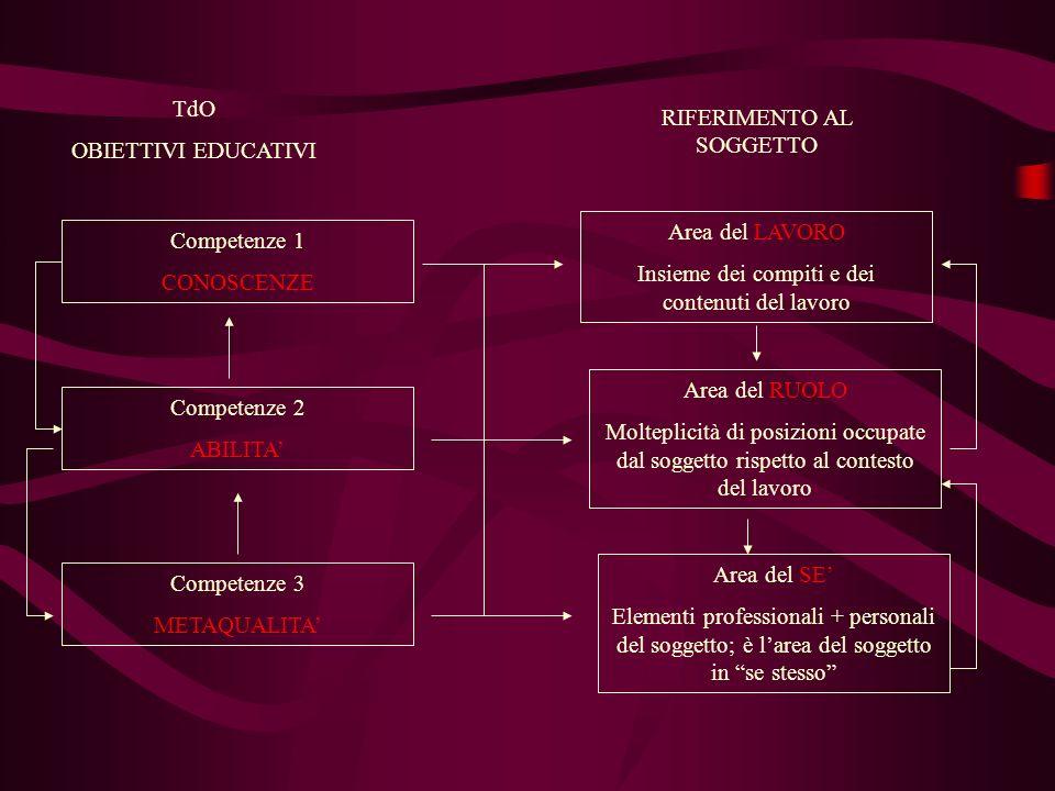 TdO OBIETTIVI EDUCATIVI Competenze 1 CONOSCENZE Competenze 2 ABILITA Competenze 3 METAQUALITA Area del LAVORO Insieme dei compiti e dei contenuti del