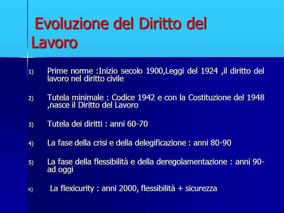 Evoluzione del Diritto del Lavoro Evoluzione del Diritto del Lavoro 1) 1) Prime norme :Inizio secolo 1900,Leggi del 1924,il diritto del lavoro nel dir