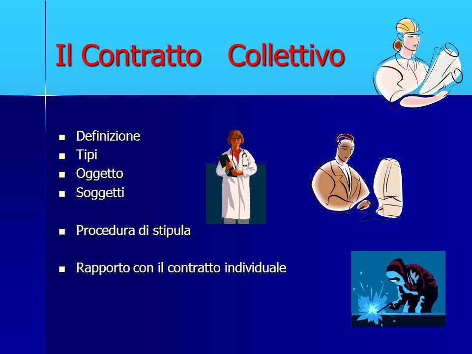 Il Contratto Collettivo Definizione Definizione Tipi Tipi Oggetto Oggetto Soggetti Soggetti Procedura di stipula Procedura di stipula Rapporto con il