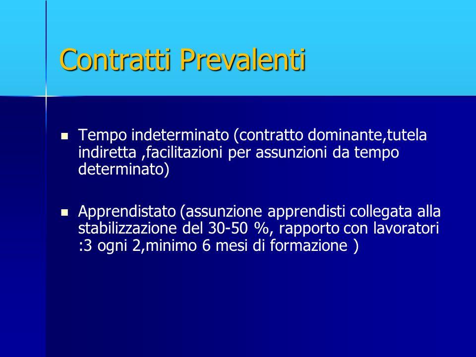 Contratti Prevalenti Tempo indeterminato (contratto dominante,tutela indiretta,facilitazioni per assunzioni da tempo determinato) Apprendistato (assun