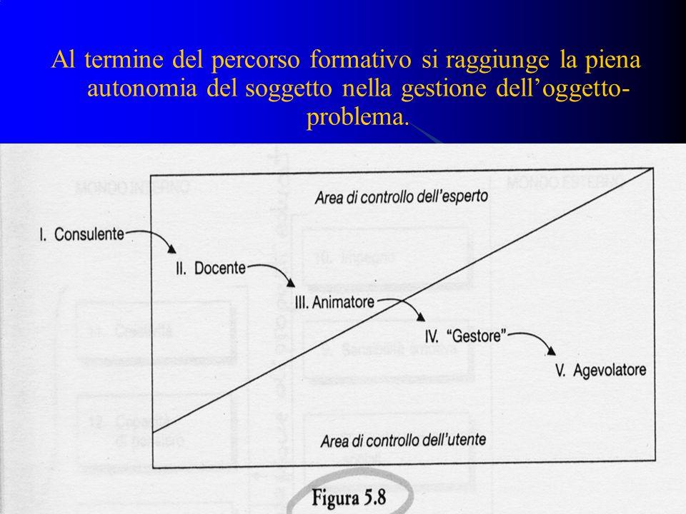Al termine del percorso formativo si raggiunge la piena autonomia del soggetto nella gestione delloggetto- problema.