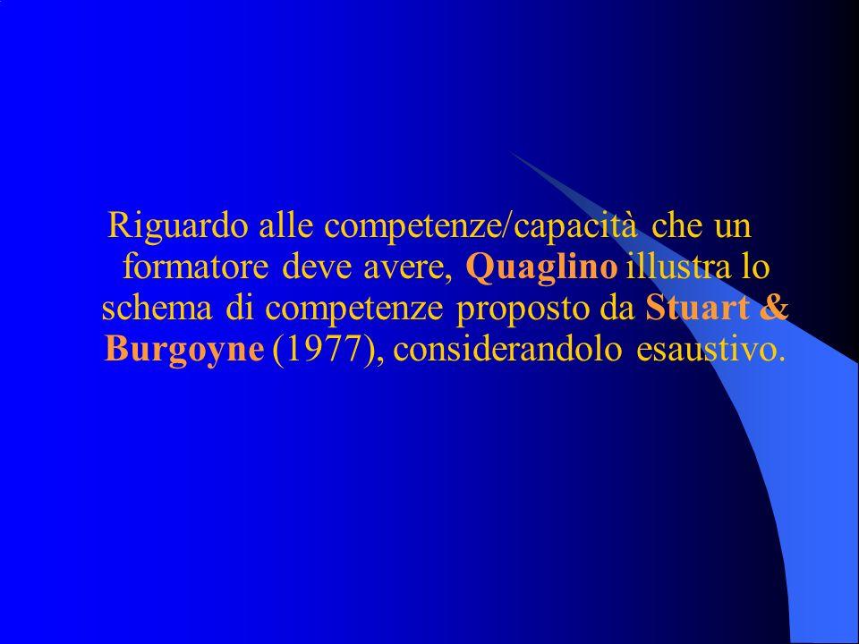 Riguardo alle competenze/capacità che un formatore deve avere, Quaglino illustra lo schema di competenze proposto da Stuart & Burgoyne (1977), conside
