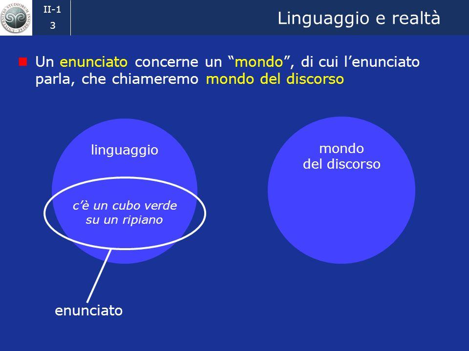 II-1 2 Un esempio Consideriamo la scena rappresentata visivamente qui sotto: La scena può essere descritta verbalmente in molti modi diversi, ad esempio con lenunciato italiano cè un cubo verde su un ripiano Che rapporto cè fra la scena e lenunciato che la descrive