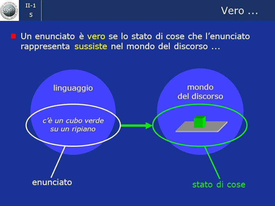 II-1 4 linguaggio cè un cubo verde su un ripiano Rappresentare stati di cose Un enunciato rappresenta o descrive uno stato di cose nel mondo del discorso mondo del discorso stato di cose enunciato