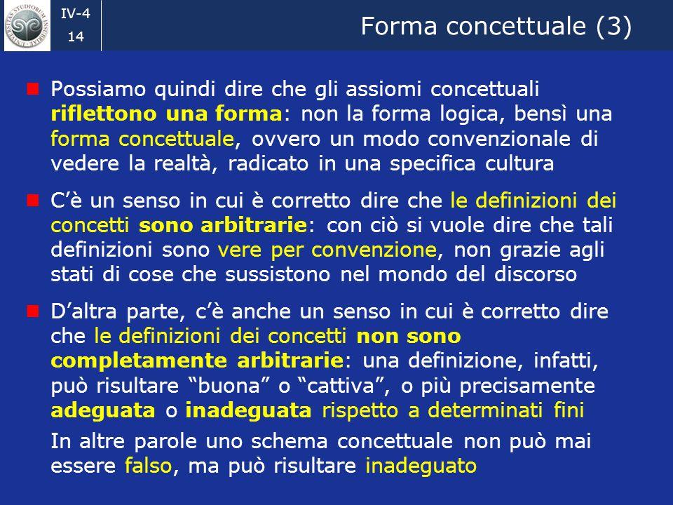 IV-4 14 Forma concettuale (3) Possiamo quindi dire che gli assiomi concettuali riflettono una forma: non la forma logica, bensì una forma concettuale, ovvero un modo convenzionale di vedere la realtà, radicato in una specifica cultura Cè un senso in cui è corretto dire che le definizioni dei concetti sono arbitrarie: con ciò si vuole dire che tali definizioni sono vere per convenzione, non grazie agli stati di cose che sussistono nel mondo del discorso Daltra parte, cè anche un senso in cui è corretto dire che le definizioni dei concetti non sono completamente arbitrarie: una definizione, infatti, può risultare buona o cattiva, o più precisamente adeguata o inadeguata rispetto a determinati fini In altre parole uno schema concettuale non può mai essere falso, ma può risultare inadeguato
