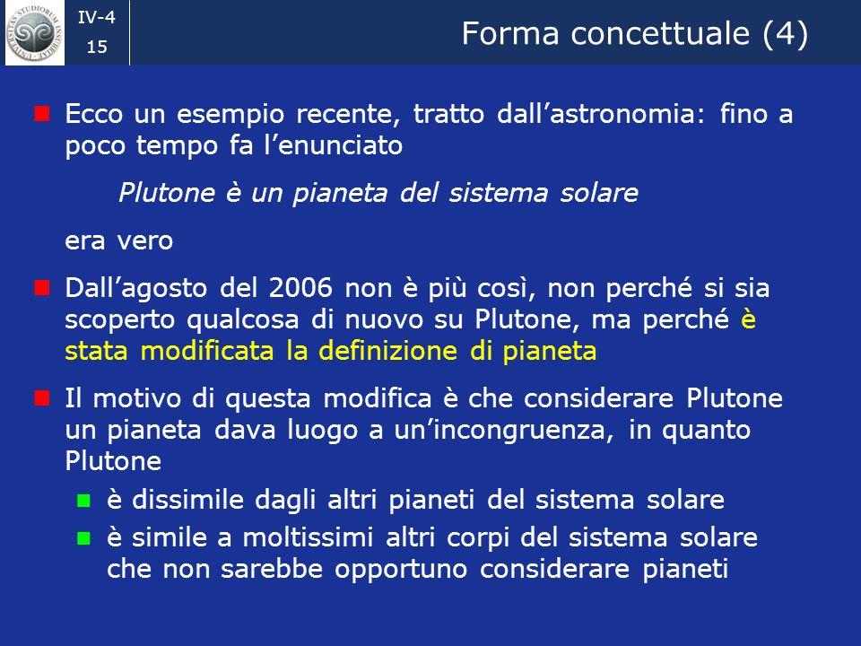 IV-4 15 Forma concettuale (4) Ecco un esempio recente, tratto dallastronomia: fino a poco tempo fa lenunciato Plutone è un pianeta del sistema solare era vero Dallagosto del 2006 non è più così, non perché si sia scoperto qualcosa di nuovo su Plutone, ma perché è stata modificata la definizione di pianeta Il motivo di questa modifica è che considerare Plutone un pianeta dava luogo a unincongruenza, in quanto Plutone è dissimile dagli altri pianeti del sistema solare è simile a moltissimi altri corpi del sistema solare che non sarebbe opportuno considerare pianeti