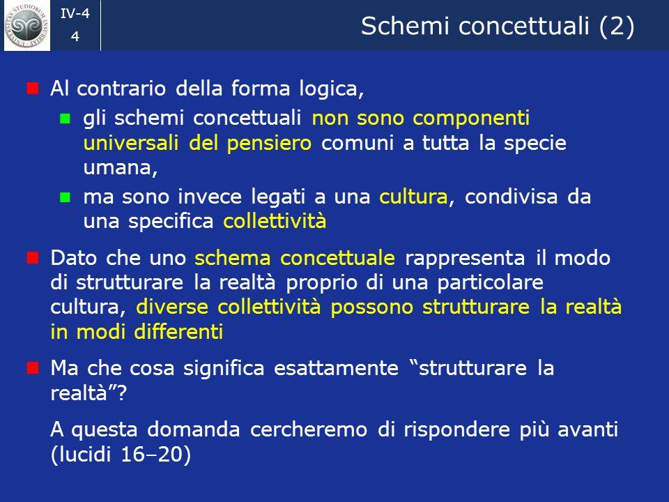 IV-4 4 Schemi concettuali (2) Al contrario della forma logica, gli schemi concettuali non sono componenti universali del pensiero comuni a tutta la specie umana, ma sono invece legati a una cultura, condivisa da una specifica collettività Dato che uno schema concettuale rappresenta il modo di strutturare la realtà proprio di una particolare cultura, diverse collettività possono strutturare la realtà in modi differenti Ma che cosa significa esattamente strutturare la realtà.