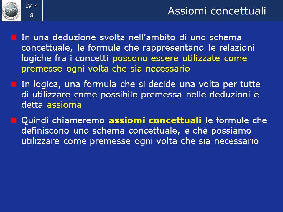 IV-4 8 Assiomi concettuali In una deduzione svolta nellambito di uno schema concettuale, le formule che rappresentano le relazioni logiche fra i concetti possono essere utilizzate come premesse ogni volta che sia necessario In logica, una formula che si decide una volta per tutte di utilizzare come possibile premessa nelle deduzioni è detta assioma Quindi chiameremo assiomi concettuali le formule che definiscono uno schema concettuale, e che possiamo utilizzare come premesse ogni volta che sia necessario