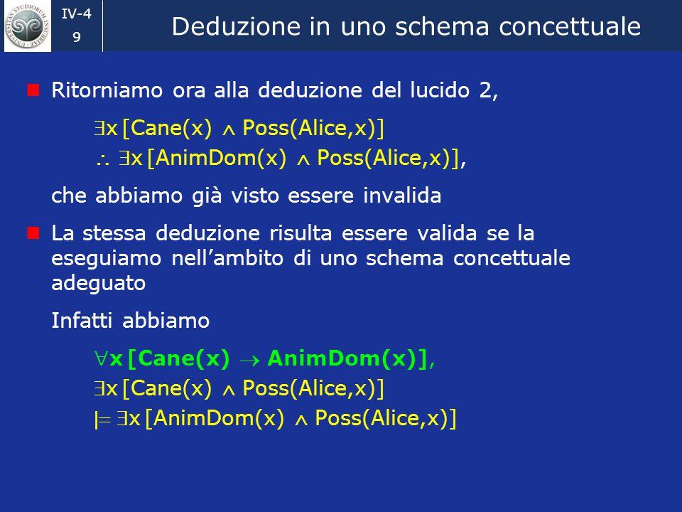 IV-4 9 Deduzione in uno schema concettuale Ritorniamo ora alla deduzione del lucido 2, x [Cane(x) Poss(Alice,x)] x [AnimDom(x) Poss(Alice,x)], che abbiamo già visto essere invalida La stessa deduzione risulta essere valida se la eseguiamo nellambito di uno schema concettuale adeguato Infatti abbiamo x [Cane(x) AnimDom(x)], x [Cane(x) Poss(Alice,x)] x [AnimDom(x) Poss(Alice,x)]