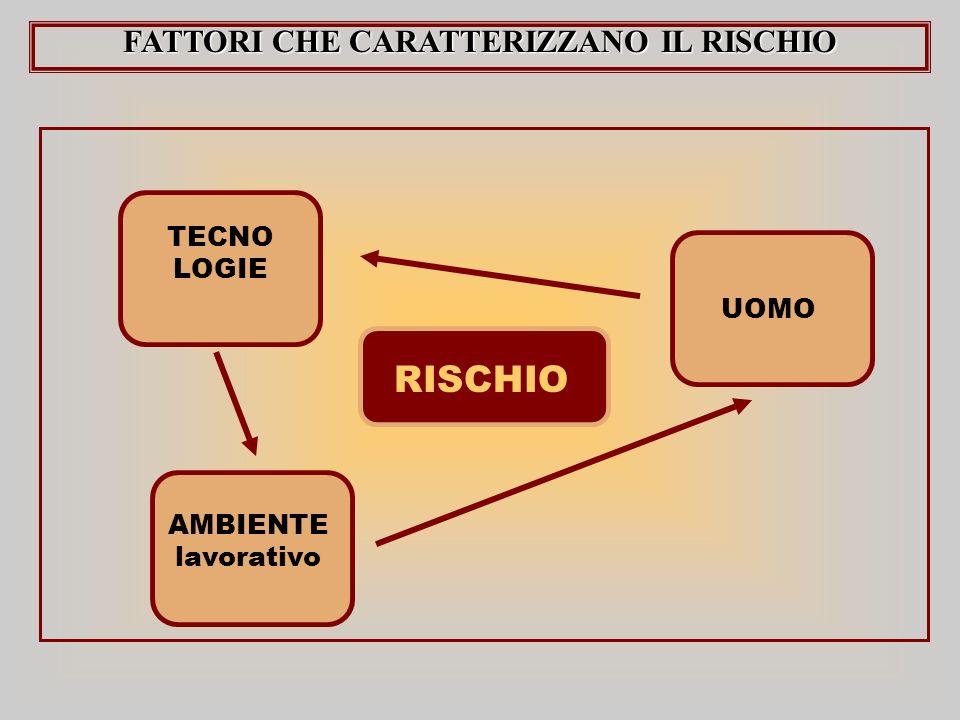 FATTORI CHE CARATTERIZZANO IL RISCHIO RISCHIO TECNO LOGIE AMBIENTE lavorativo UOMO