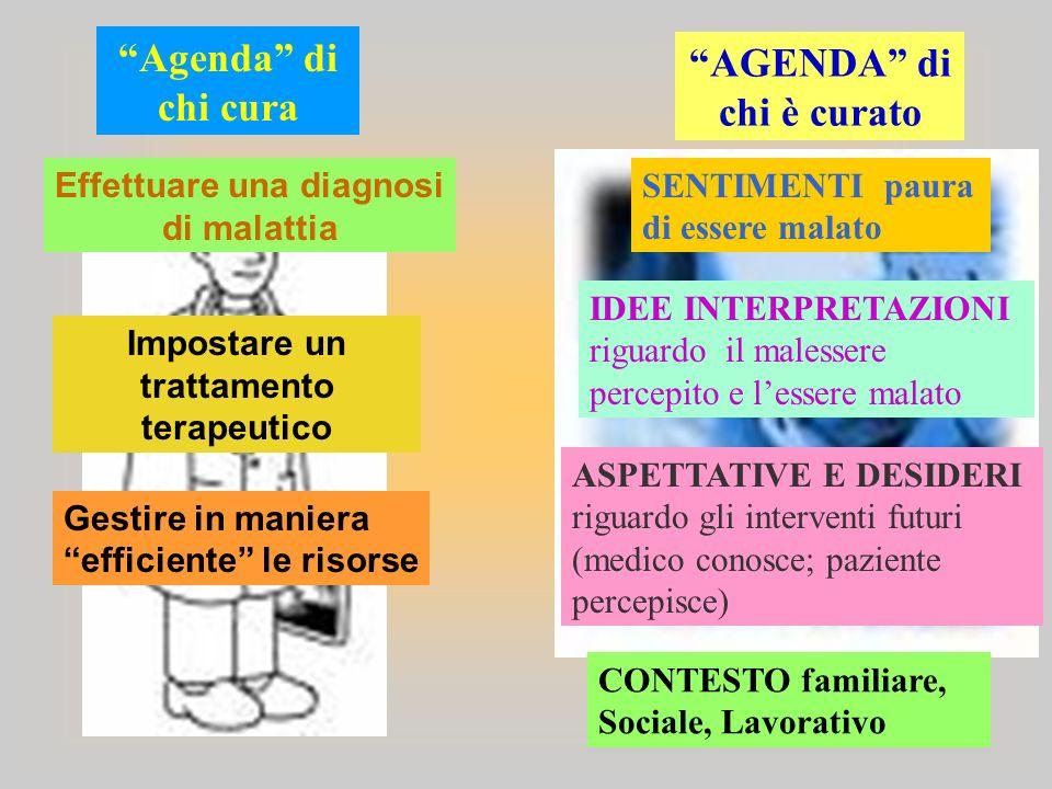Agenda di chi cura Effettuare una diagnosi di malattia Impostare un trattamento terapeutico Gestire in maniera efficiente le risorse AGENDA di chi è c