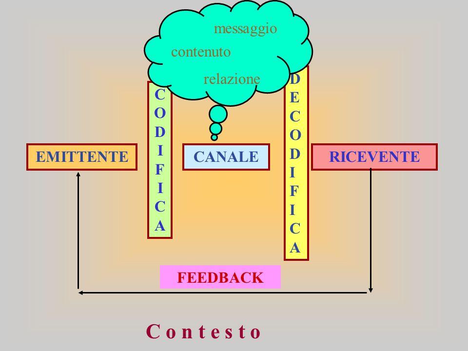 EMITTENTECANALE CODIFICACODIFICA DECODIFICADECODIFICA RICEVENTE FEEDBACK messaggio contenuto relazione C o n t e s t o