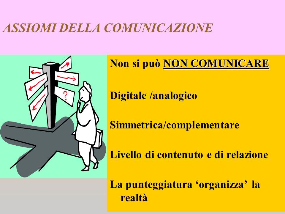 ASSIOMI DELLA COMUNICAZIONE NON COMUNICARE Non si può NON COMUNICARE Digitale /analogico Simmetrica/complementare Livello di contenuto e di relazione