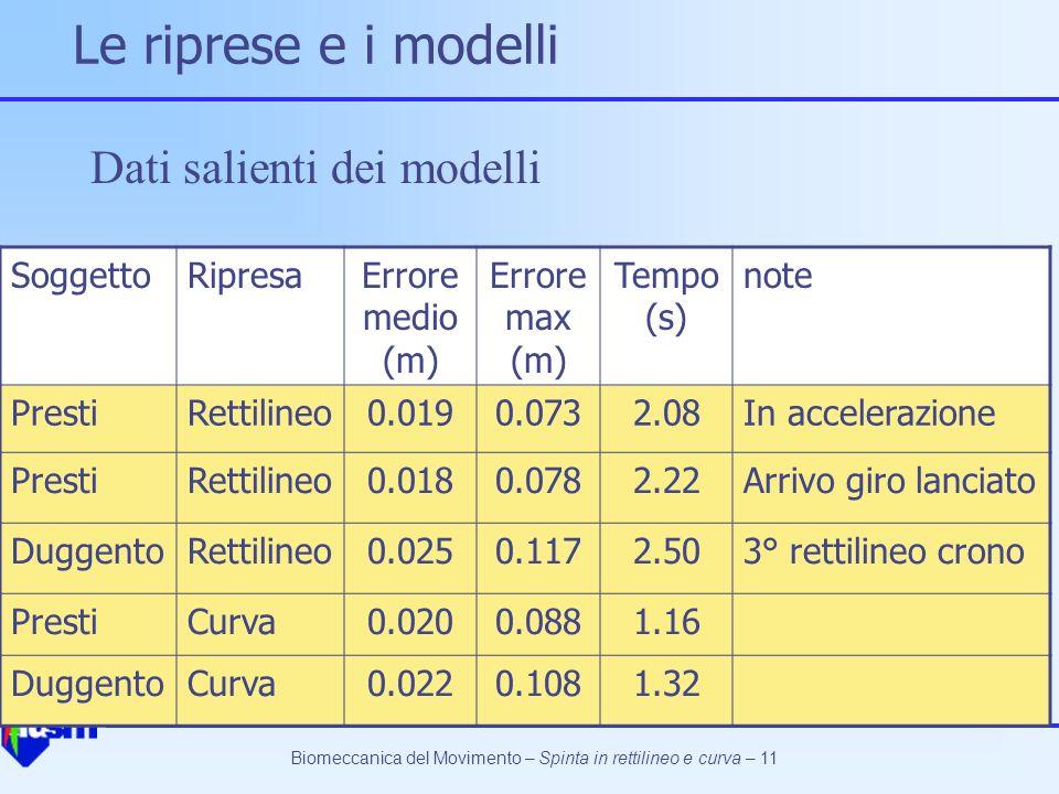Biomeccanica del Movimento – Spinta in rettilineo e curva – 11 Le riprese e i modelli SoggettoRipresaErrore medio (m) Errore max (m) Tempo (s) note Pr