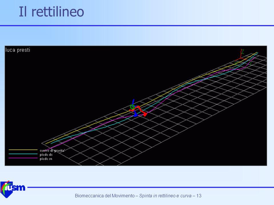 Biomeccanica del Movimento – Spinta in rettilineo e curva – 13 Il rettilineo