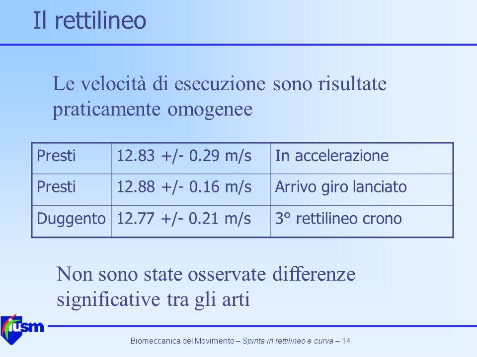 Biomeccanica del Movimento – Spinta in rettilineo e curva – 14 Il rettilineo Presti12.83 +/- 0.29 m/sIn accelerazione Presti12.88 +/- 0.16 m/sArrivo g