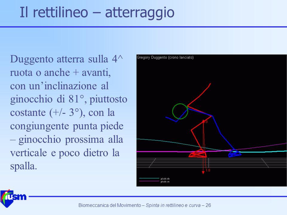 Biomeccanica del Movimento – Spinta in rettilineo e curva – 26 Il rettilineo – atterraggio Duggento atterra sulla 4^ ruota o anche + avanti, con uninc
