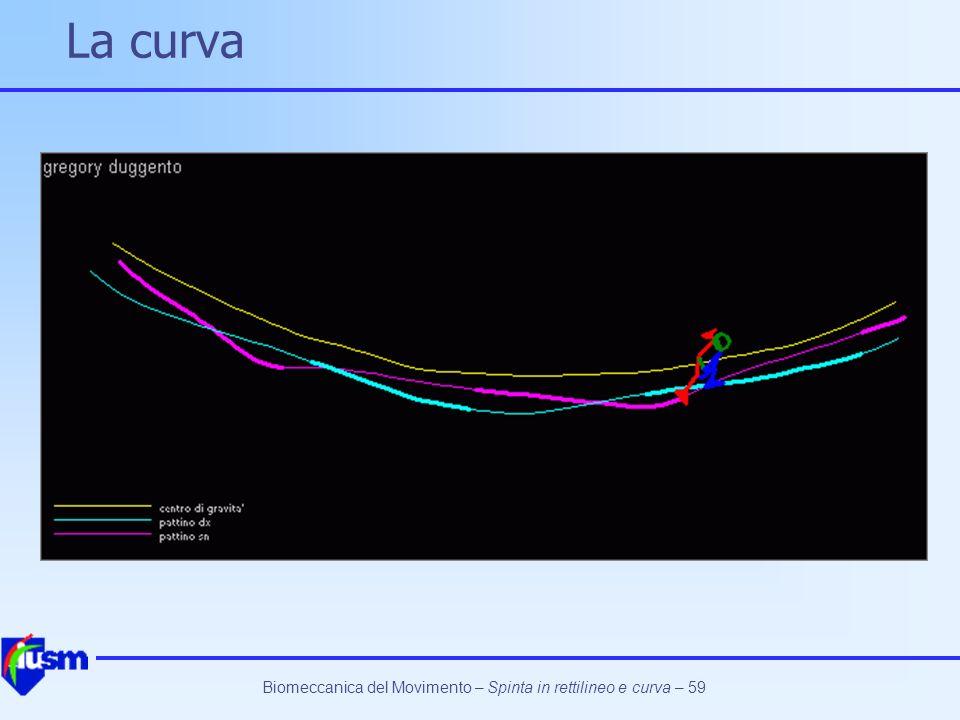 Biomeccanica del Movimento – Spinta in rettilineo e curva – 59 La curva