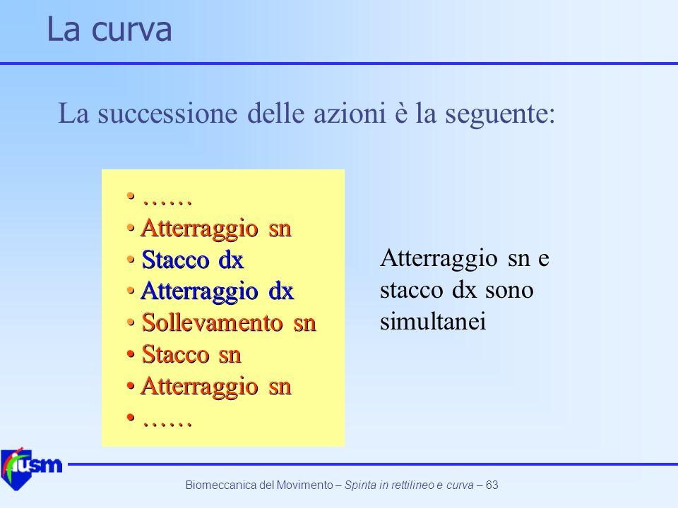 Biomeccanica del Movimento – Spinta in rettilineo e curva – 63 La curva La successione delle azioni è la seguente: …… Atterraggio sn Stacco dx Atterra