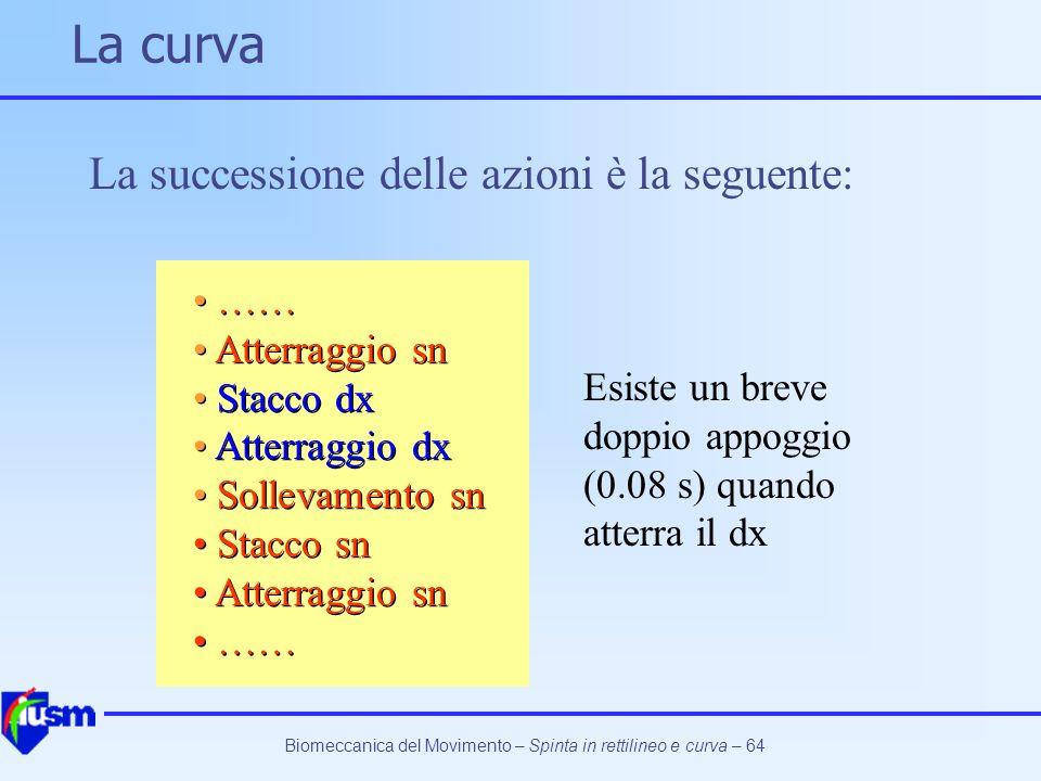 Biomeccanica del Movimento – Spinta in rettilineo e curva – 64 Esiste un breve doppio appoggio (0.08 s) quando atterra il dx La curva La successione d