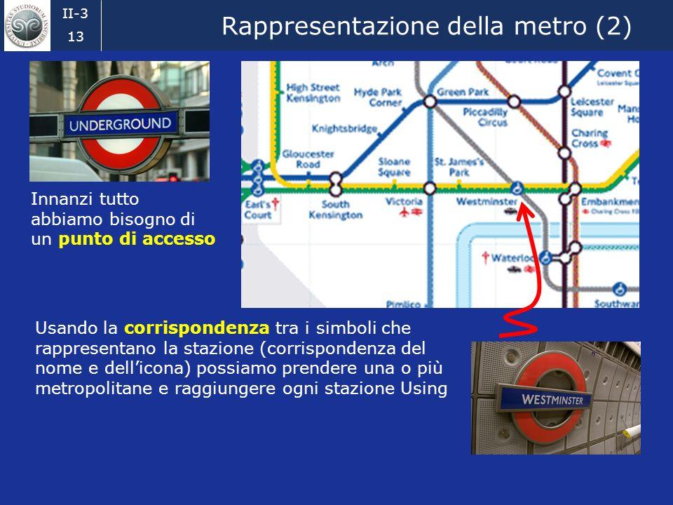 II-3 12 Rappresentazione della metro (1) Innanzi tutto abbiamo bisogno di un punto di accesso