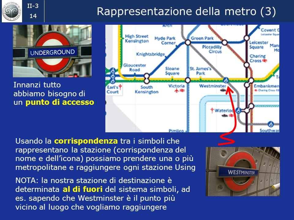 II-3 13 Rappresentazione della metro (2) Innanzi tutto abbiamo bisogno di un punto di accesso Usando la corrispondenza tra i simboli che rappresentano