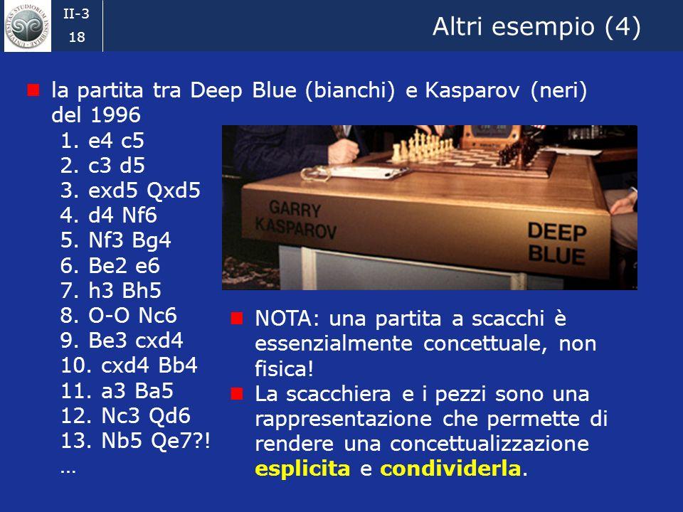II-3 17 Altri esempio (3) la partita tra Deep Blue (bianchi) e Kasparov (neri) del 1996 1. e4 c5 2. c3 d5 3. exd5 Qxd5 4. d4 Nf6 5. Nf3 Bg4 6. Be2 e6