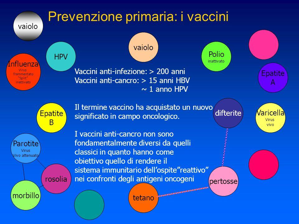 Vaccini anti-infezione: > 200 anni Vaccini anti-cancro: > 15 anni HBV ~ 1 anno HPV Il termine vaccino ha acquistato un nuovo significato in campo onco