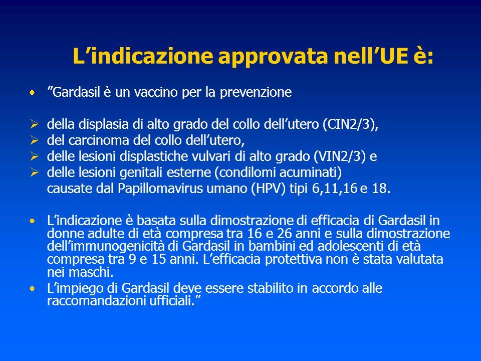 Lindicazione approvata nellUE è: Gardasil è un vaccino per la prevenzione della displasia di alto grado del collo dellutero (CIN2/3), del carcinoma de