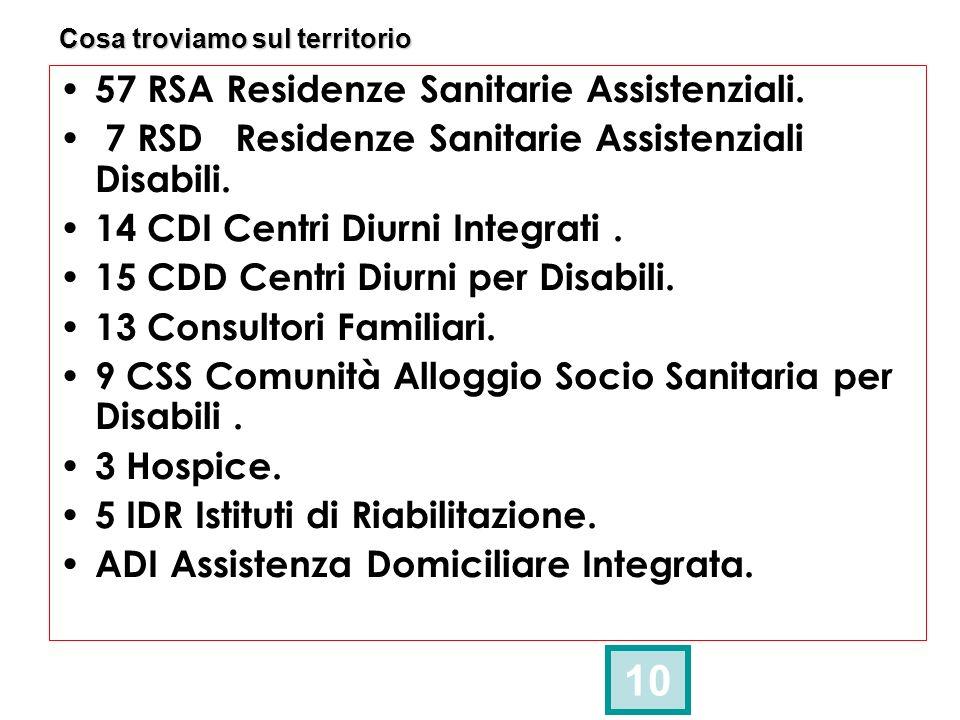 Cosa troviamo sul territorio 10 57 RSA Residenze Sanitarie Assistenziali. 7 RSD Residenze Sanitarie Assistenziali Disabili. 14 CDI Centri Diurni Integ