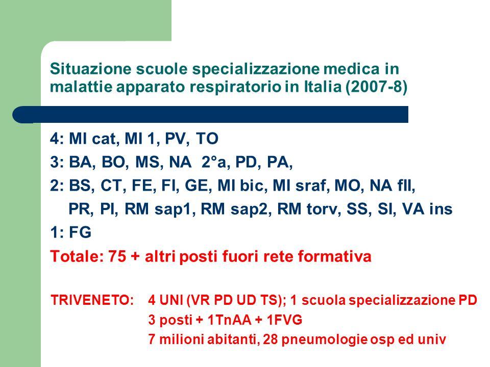 Situazione scuole specializzazione medica in malattie apparato respiratorio in Italia (2007-8) 4: MI cat, MI 1, PV, TO 3: BA, BO, MS, NA 2°a, PD, PA,