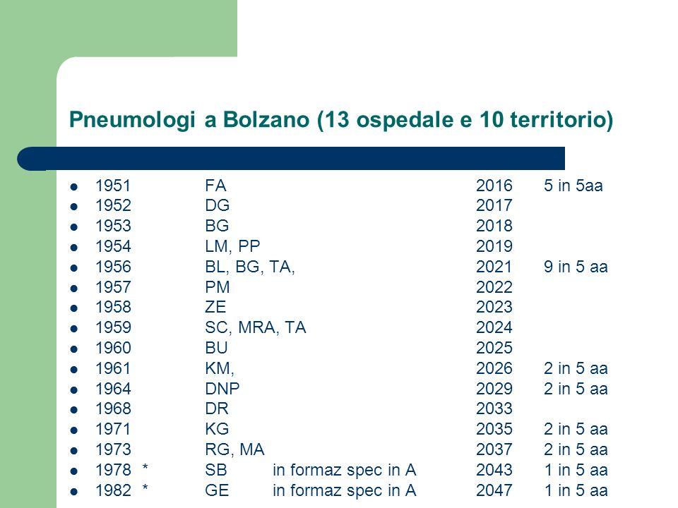 Pneumologi a Bolzano (13 ospedale e 10 territorio) 1951FA20165 in 5aa 1952DG2017 1953BG2018 1954LM, PP2019 1956BL, BG, TA,20219 in 5 aa 1957PM2022 195