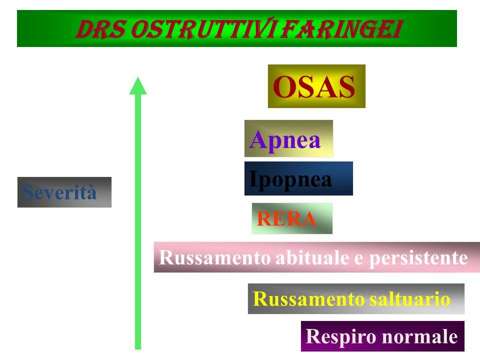 DRS ostruttivi faringei Severità Respiro normale Russamento saltuario Russamento abituale e persistente RERA Ipopnea Apnea OSAS 4% M - 2% F