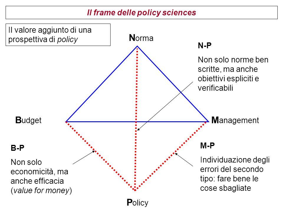 N orma B udget M anagement P olicy Il valore aggiunto di una prospettiva di policy N-P Non solo norme ben scritte, ma anche obiettivi espliciti e verificabili B-P Non solo economicità, ma anche efficacia (value for money) M-P Individuazione degli errori del secondo tipo: fare bene le cose sbagliate Il frame delle policy sciences
