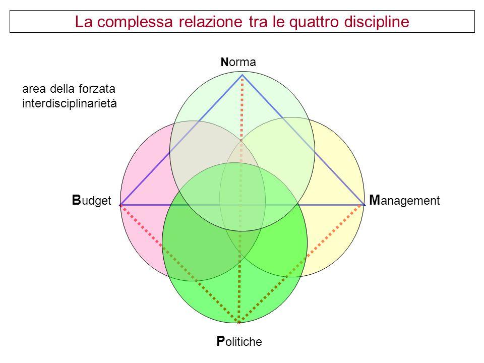 B udget M anagement P olitiche La complessa relazione tra le quattro discipline area della forzata interdisciplinarietà Norma