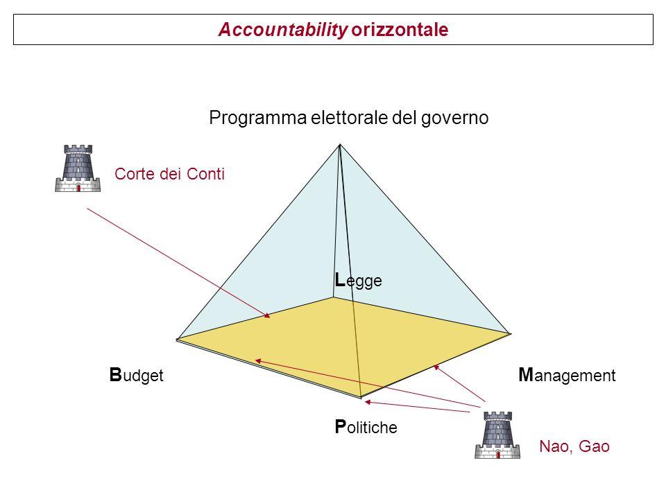 Accountability orizzontale B udget M anagement Programma elettorale del governo P olitiche L egge Corte dei Conti Nao, Gao