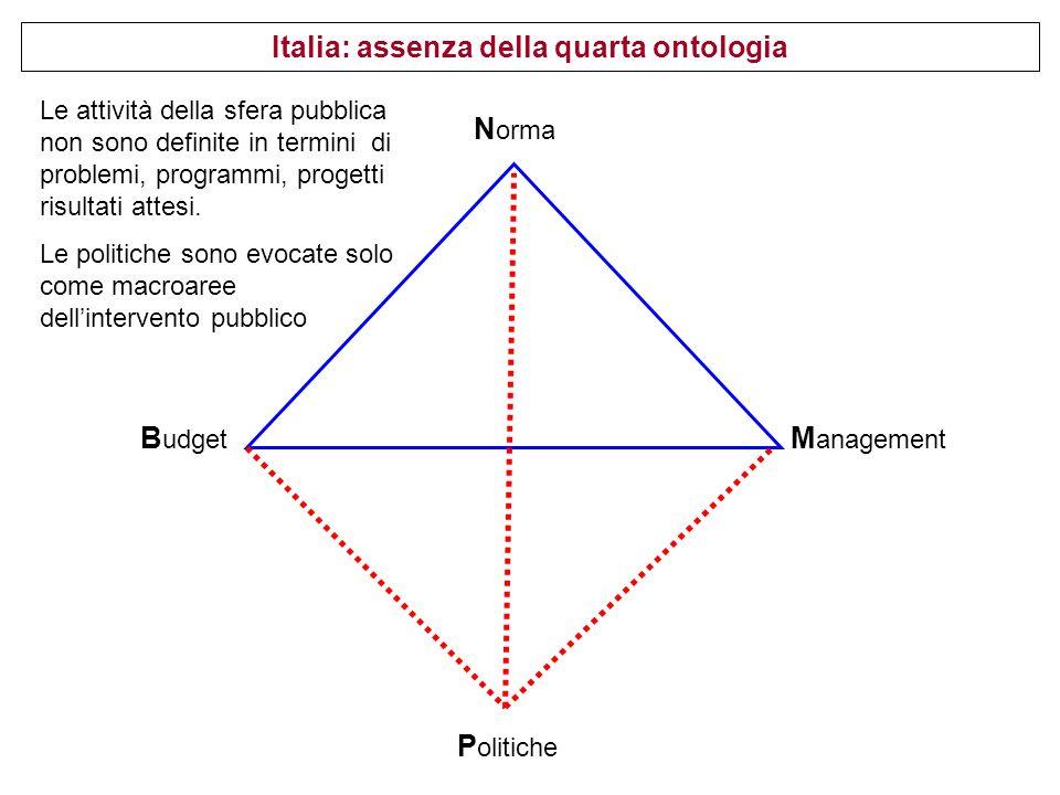 N orma B udget M anagement P olitiche Italia: assenza della quarta ontologia Le attività della sfera pubblica non sono definite in termini di problemi, programmi, progetti risultati attesi.