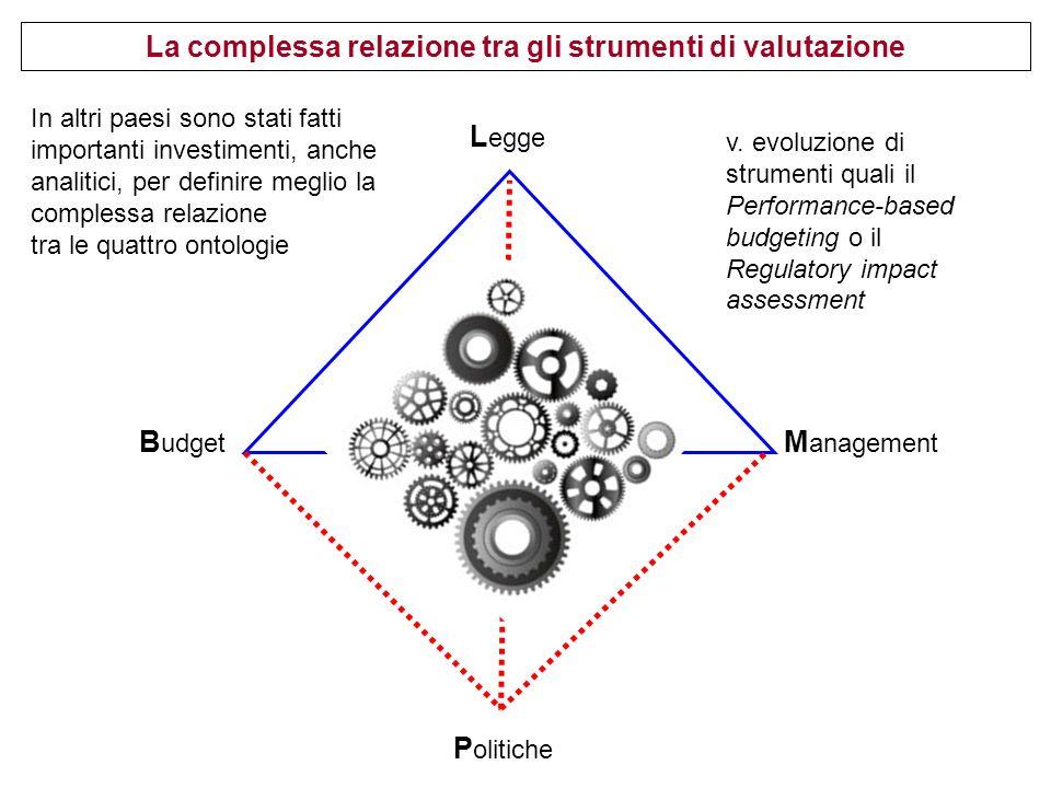 L egge B udget M anagement P olitiche In altri paesi sono stati fatti importanti investimenti, anche analitici, per definire meglio la complessa relazione tra le quattro ontologie La complessa relazione tra gli strumenti di valutazione v.
