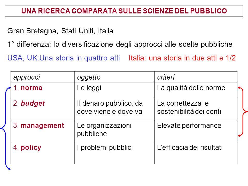 UNA RICERCA COMPARATA SULLE SCIENZE DEL PUBBLICO approccioggettocriteri 1.