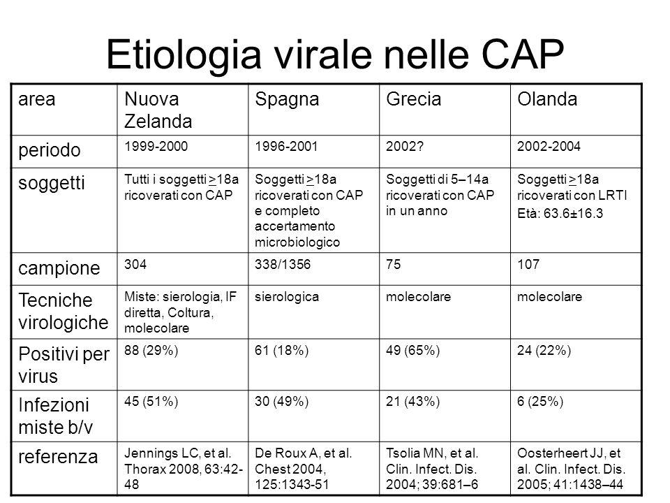 Etiologia virale nelle CAP areaNuova Zelanda SpagnaGreciaOlanda periodo 1999-20001996-20012002?2002-2004 soggetti Tutti i soggetti >18a ricoverati con