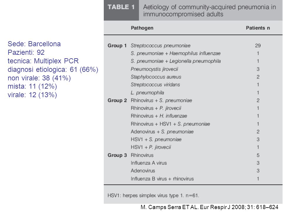 M. Camps Serra ET AL. Eur Respir J 2008; 31: 618–624 Sede: Barcellona Pazienti: 92 tecnica: Multiplex PCR diagnosi etiologica: 61 (66%) non virale: 38