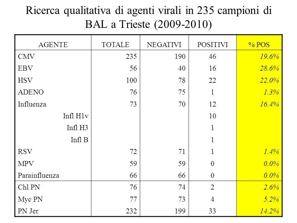Ricerca qualitativa di agenti virali in 235 campioni di BAL a Trieste (2009-2010) AGENTETOTALENEGATIVIPOSITIVI% POS CMV2351904619.6% EBV56401628.6% HS