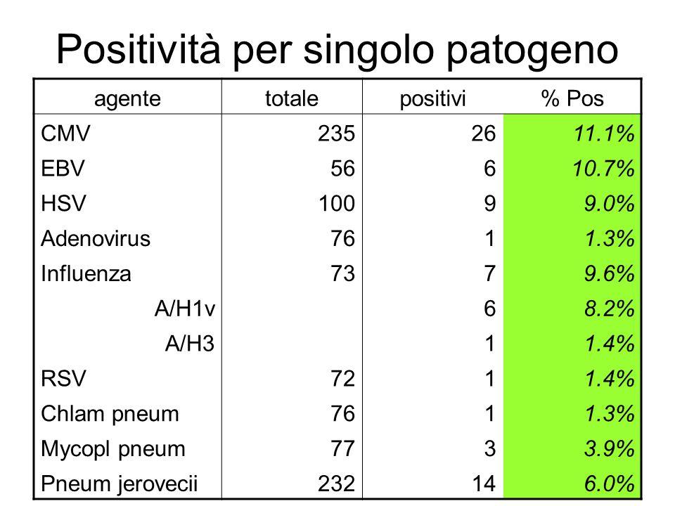 Positività per singolo patogeno agentetotalepositivi% Pos CMV2352611.1% EBV56610.7% HSV10099.0% Adenovirus7611.3% Influenza7379.6% A/H1v 68.2% A/H3 11