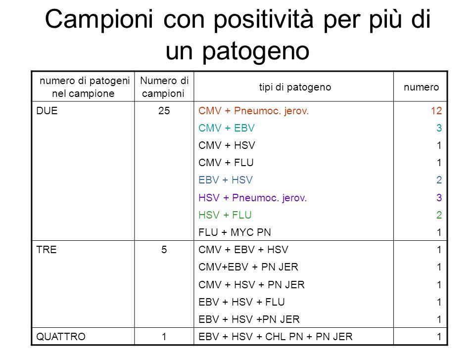 Campioni con positività per più di un patogeno numero di patogeni nel campione Numero di campioni tipi di patogeno numero DUE25CMV + Pneumoc. jerov.12