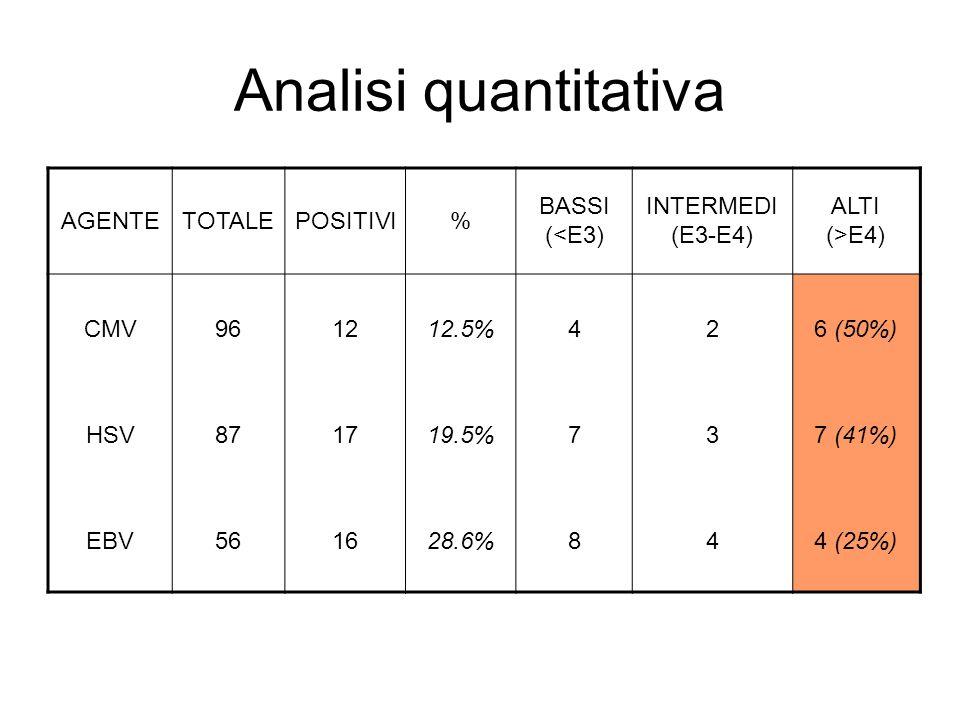 Analisi quantitativa AGENTETOTALEPOSITIVI% BASSI (<E3) INTERMEDI (E3-E4) ALTI (>E4) CMV961212.5%426 (50%) HSV871719.5%737 (41%) EBV561628.6%844 (25%)