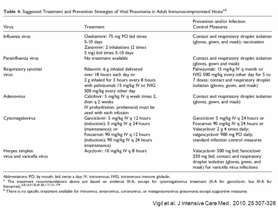 Vigil et al. J Intensive Care Med, 2010, 25 307-326